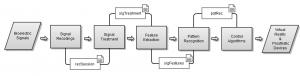 biopatrec_flow